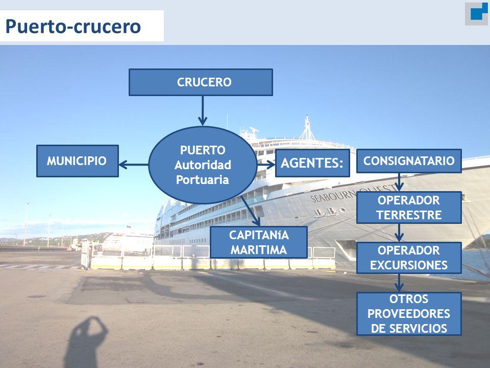CRUCERO MUNICIPIO AGENTES: CONSIGNATARIO OPERADOR TERRESTRE OPERADOR EXCURSIONES OTROS PROVEEDORES DE SERVICIOS PUERTO Autoridad Portuaria CAPITANíA M