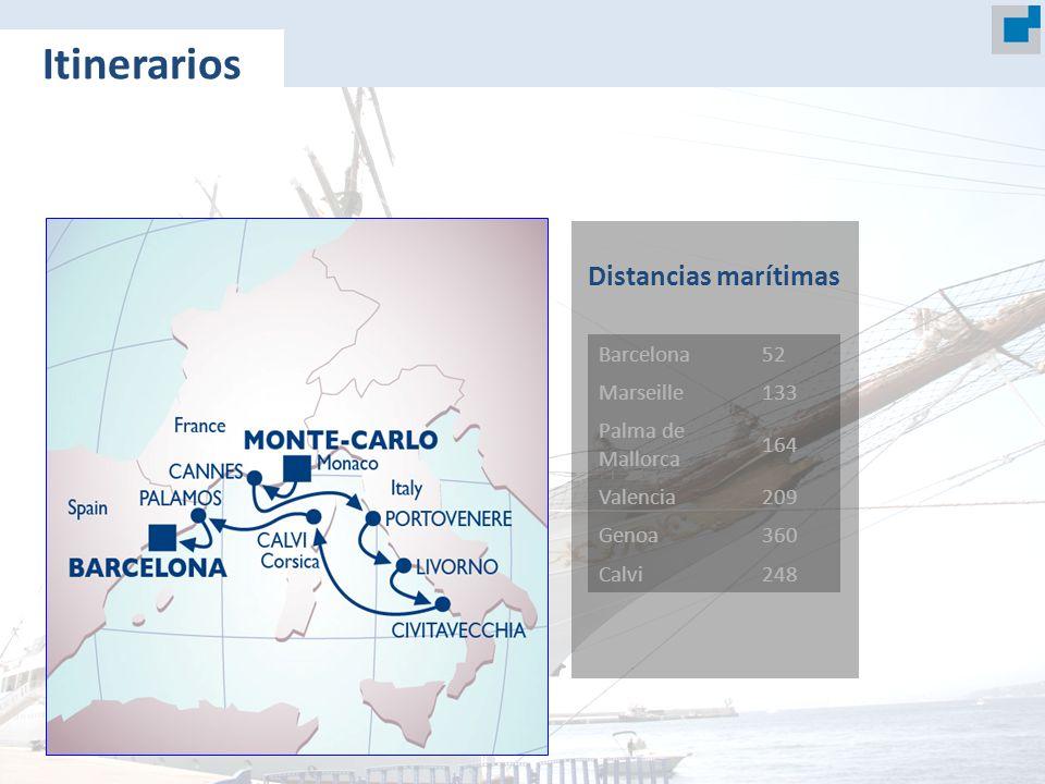 Barcelona52 Marseille133 Palma de Mallorca 164 Valencia209 Genoa360 Calvi248 Distancias marítimas Itinerarios