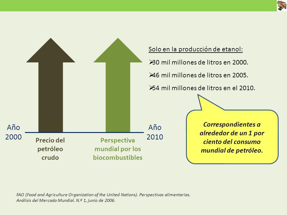 Precio del petróleo crudo Perspectiva mundial por los biocombustibles Solo en la producción de etanol: 30 mil millones de litros en 2000.