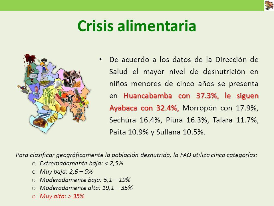 Huancabamba con 37.3%, le siguen Ayabaca con 32.4%, De acuerdo a los datos de la Dirección de Salud el mayor nivel de desnutrición en niños menores de cinco años se presenta en Huancabamba con 37.3%, le siguen Ayabaca con 32.4%, Morropón con 17.9%, Sechura 16.4%, Piura 16.3%, Talara 11.7%, Paita 10.9% y Sullana 10.5%.
