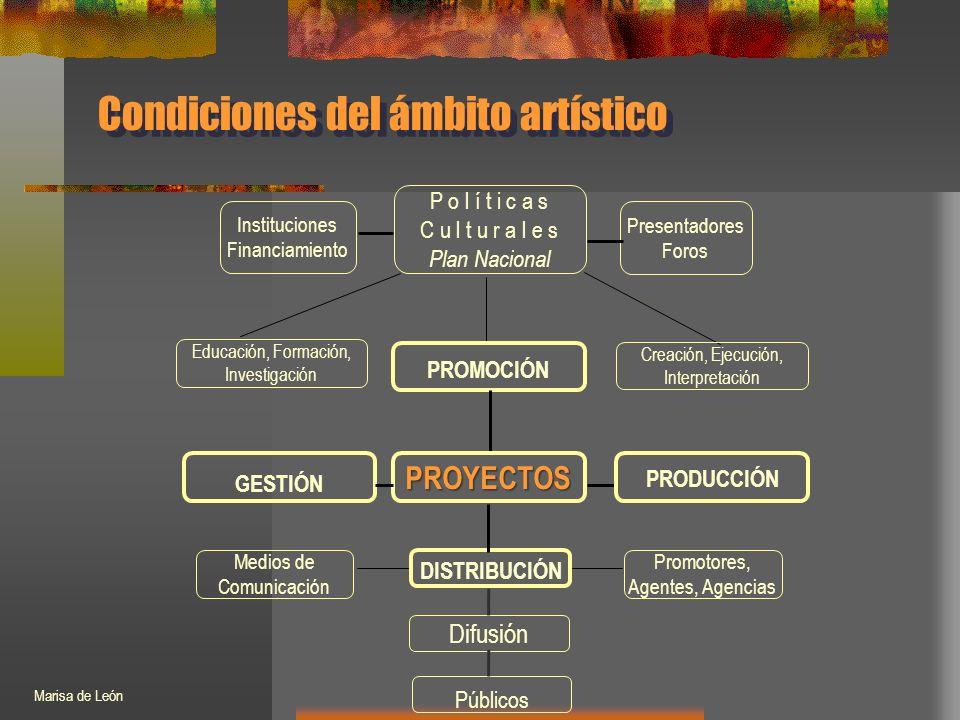 Condiciones del ámbito artístico P o l í t i c a s C u l t u r a l e s Plan Nacional Instituciones Financiamiento Presentadores Foros PROMOCIÓN Educación, Formación, Investigación Creación, Ejecución, Interpretación PROYECTOS GESTIÓN PRODUCCIÓN DISTRIBUCIÓN Públicos Promotores, Agentes, Agencias Medios de Comunicación Difusión Marisa de León
