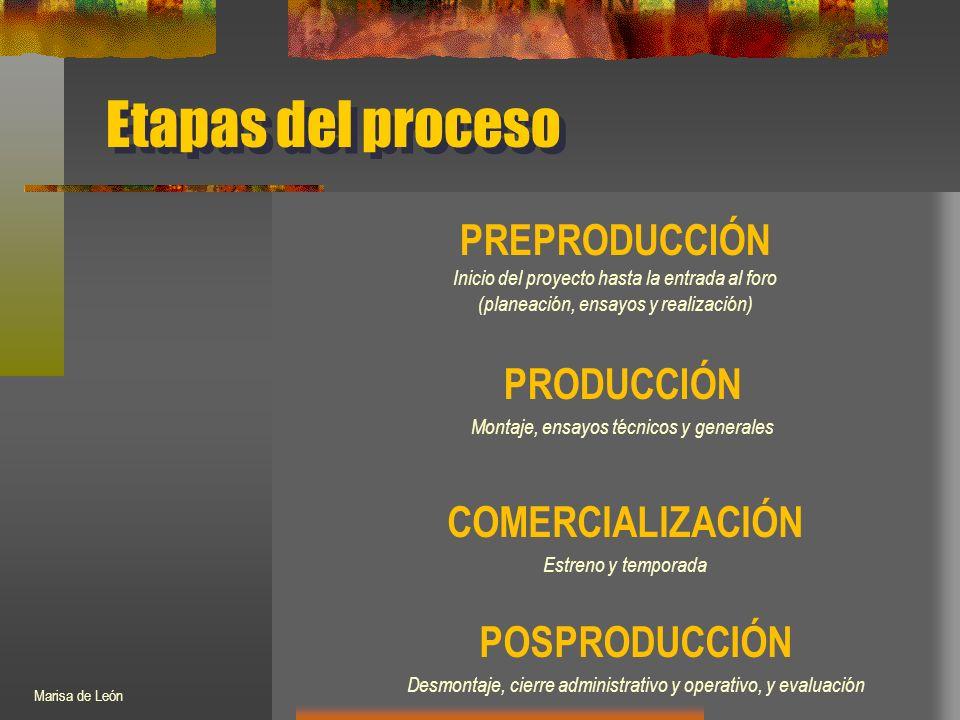 Etapas del proceso PREPRODUCCIÓN Inicio del proyecto hasta la entrada al foro (planeación, ensayos y realización) PRODUCCIÓN Montaje, ensayos técnicos y generales COMERCIALIZACIÓN Estreno y temporada POSPRODUCCIÓN Desmontaje, cierre administrativo y operativo, y evaluación Marisa de León