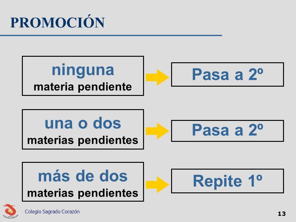 Colegio Sagrado Corazón 13 PROMOCIÓN ninguna materia pendiente Pasa a 2º una o dos materias pendientes Pasa a 2º más de dos materias pendientes Repite