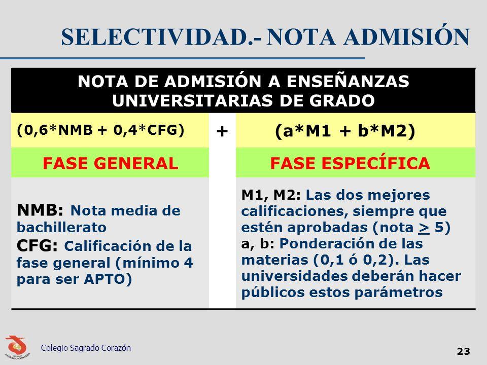 SELECTIVIDAD.- NOTA ADMISIÓN NOTA DE ADMISIÓN A ENSEÑANZAS UNIVERSITARIAS DE GRADO (0,6*NMB + 0,4*CFG) + (a*M1 + b*M2) FASE GENERAL FASE ESPECÍFICA NM