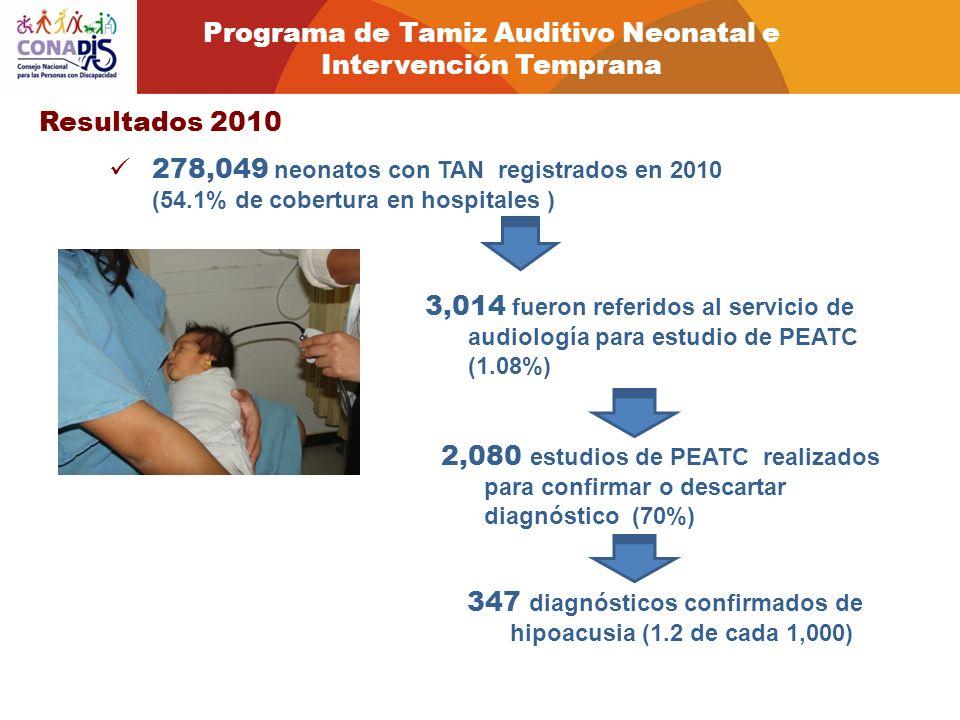Resultados 2010 278,049 neonatos con TAN registrados en 2010 (54.1% de cobertura en hospitales ) 3,014 fueron referidos al servicio de audiología para