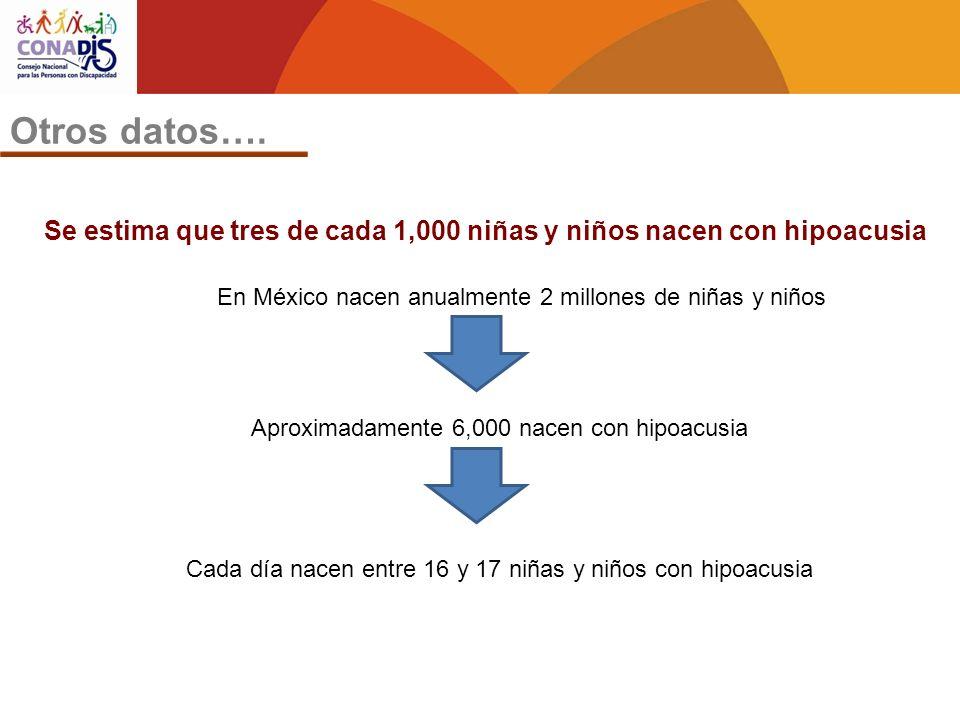Otros datos…. Se estima que tres de cada 1,000 niñas y niños nacen con hipoacusia En México nacen anualmente 2 millones de niñas y niños Aproximadamen