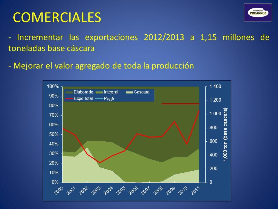 COMERCIALES - Incrementar las exportaciones 2012/2013 a 1,15 millones de toneladas base cáscara - Mejorar el valor agregado de toda la producción