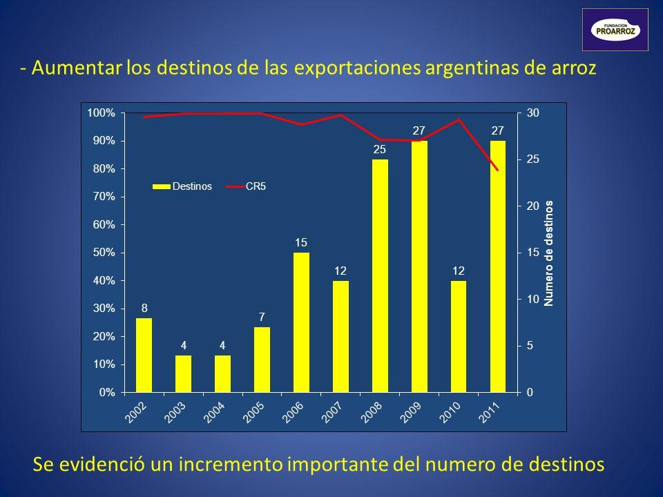 - Aumentar los destinos de las exportaciones argentinas de arroz Se evidenció un incremento importante del numero de destinos