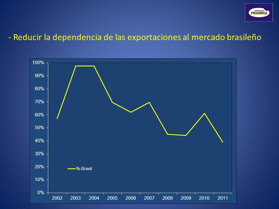 - Reducir la dependencia de las exportaciones al mercado brasileño