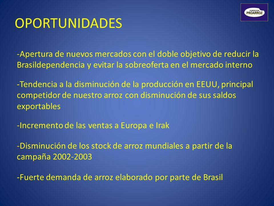 OPORTUNIDADES -Apertura de nuevos mercados con el doble objetivo de reducir la Brasildependencia y evitar la sobreoferta en el mercado interno -Tenden