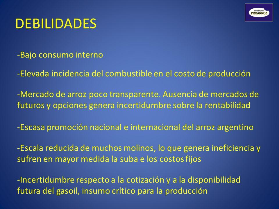 DEBILIDADES -Bajo consumo interno -Elevada incidencia del combustible en el costo de producción -Escasa promoción nacional e internacional del arroz a