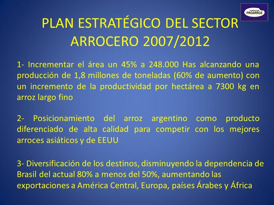 PLAN ESTRATÉGICO DEL SECTOR ARROCERO 2007/2012 1- Incrementar el área un 45% a 248.000 Has alcanzando una producción de 1,8 millones de toneladas (60%