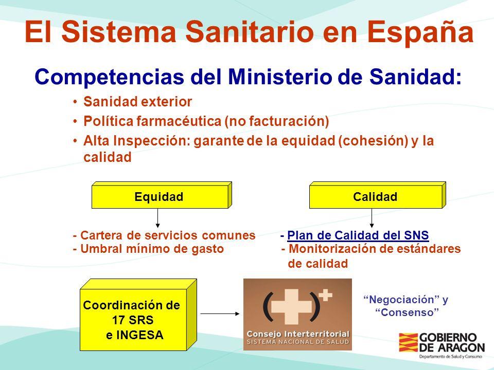 El Sistema Sanitario en España Competencias del Ministerio de Sanidad: Sanidad exterior Política farmacéutica (no facturación) Alta Inspección: garante de la equidad (cohesión) y la calidad - Cartera de servicios comunes - Plan de Calidad del SNS - Umbral mínimo de gasto- Monitorización de estándares de calidad Coordinación de 17 SRS e INGESA EquidadCalidad Negociación y Consenso