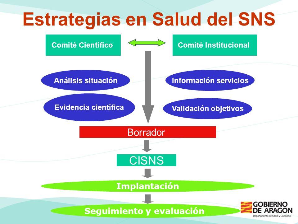 Comité Científico Evidencia científica Análisis situación Borrador CISNS Implantación Comité Institucional Seguimiento y evaluación Información servicios Validación objetivos Estrategias en Salud del SNS