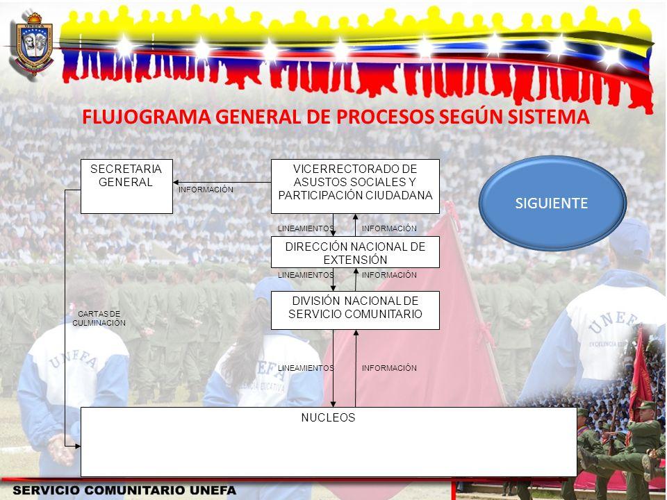 FLUJOGRAMA GENERAL DE PROCESOS SEGÚN SISTEMA SECRETARIA GENERAL VICERRECTORADO DE ASUSTOS SOCIALES Y PARTICIPACIÓN CIUDADANA DIRECCIÓN NACIONAL DE EXT