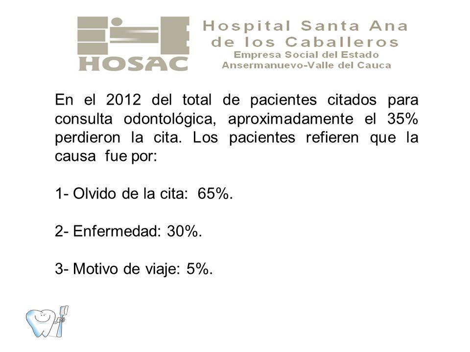 En el 2012 del total de pacientes citados para consulta odontológica, aproximadamente el 35% perdieron la cita.
