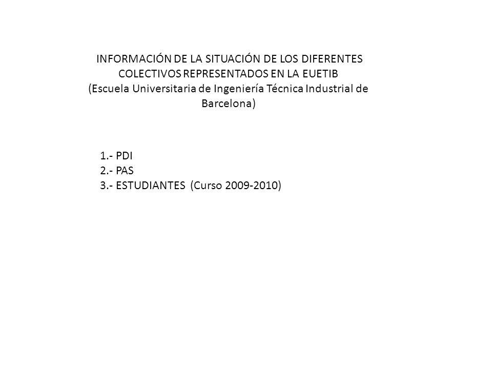 INFORMACIÓN DE LA SITUACIÓN DE LOS DIFERENTES COLECTIVOS REPRESENTADOS EN LA EUETIB (Escuela Universitaria de Ingeniería Técnica Industrial de Barcelo