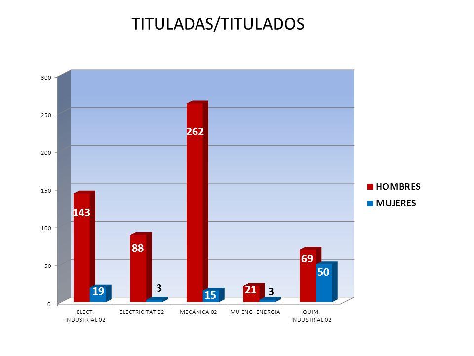 TITULADAS/TITULADOS