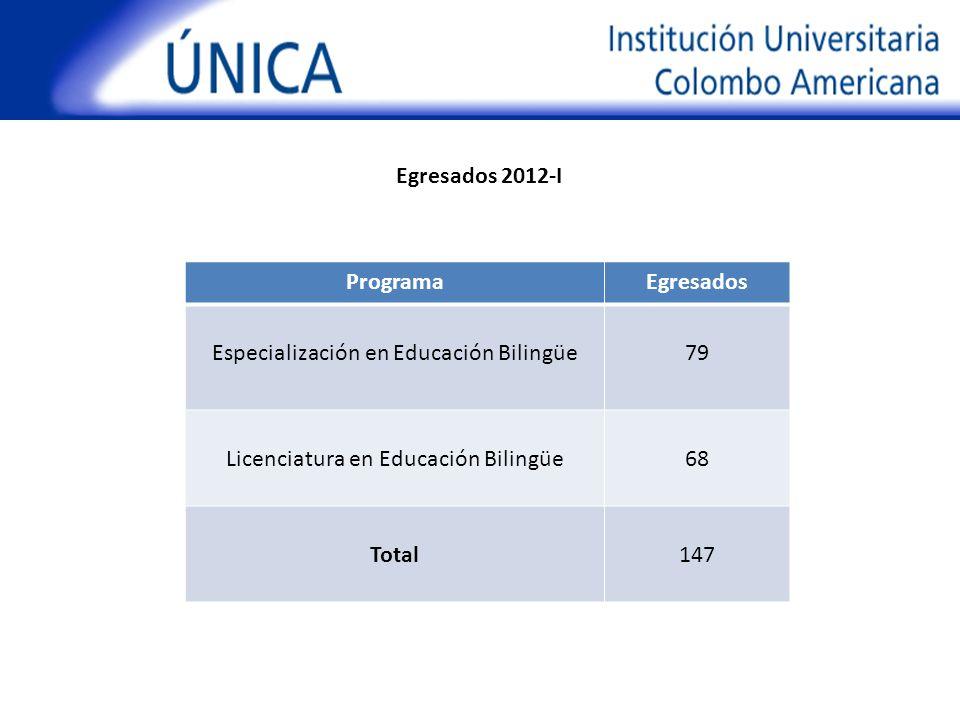 ProgramaEgresados Especialización en Educación Bilingüe79 Licenciatura en Educación Bilingüe68 Total147 Egresados 2012-I