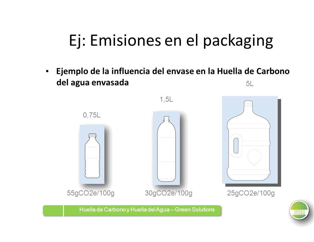 Ej: Emisiones en el packaging Ejemplo de la influencia del envase del agua envasada 1,5L enlalaHuellade 5L CarbonoCarbono 0,75L0,75L 55gCO2e/100g30gCO