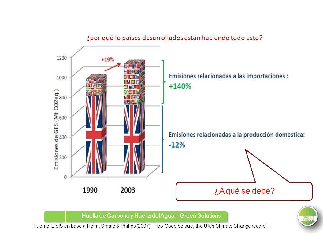 ¿por qué lo países desarrollados están haciendo todo esto? ¿A qué se debe? Huella de Carbono y Huella del Agua – Green Solutions Fuente: BioIS en base