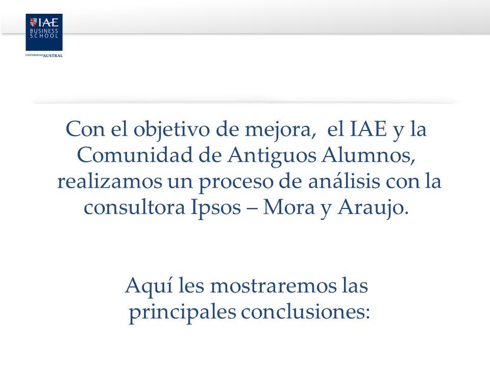 Con el objetivo de mejora, el IAE y la Comunidad de Antiguos Alumnos, realizamos un proceso de análisis con la consultora Ipsos – Mora y Araujo. Aquí