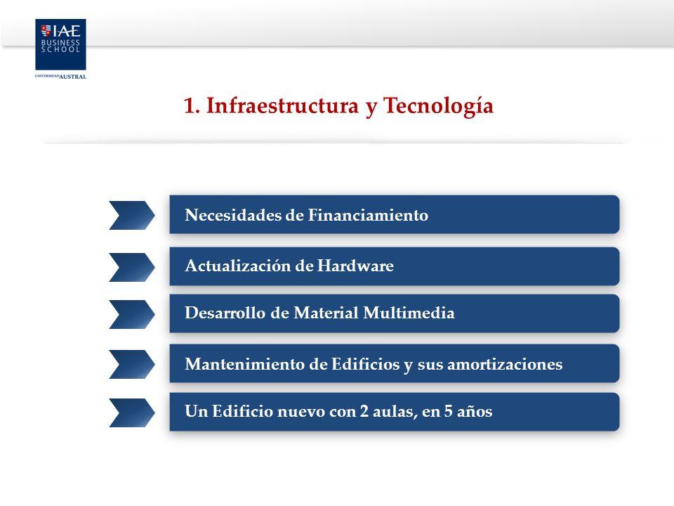 Necesidades de Financiamiento Actualización de HardwareDesarrollo de Material Multimedia Mantenimiento de Edificios y sus amortizaciones Un Edificio nuevo con 2 aulas, en 5 años 1.
