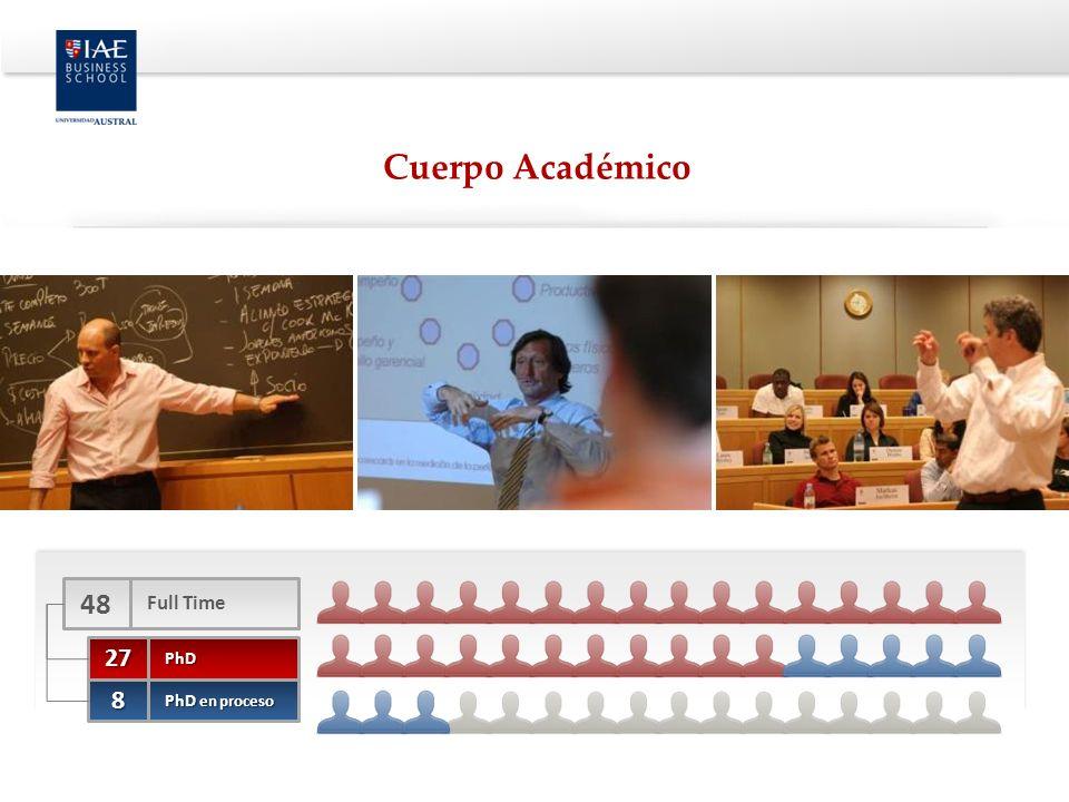 27PhD 8 PhD en proceso 48 Full Time Cuerpo Académico