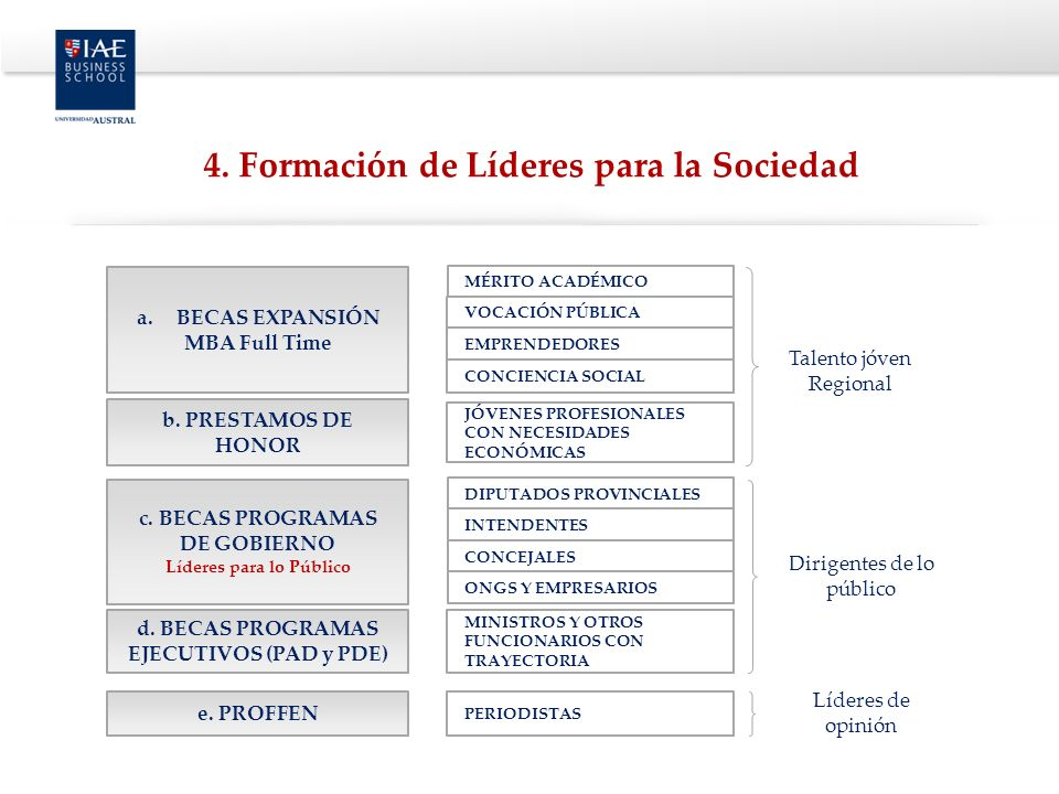 a.BECAS EXPANSIÓN MBA Full Time MÉRITO ACADÉMICO VOCACIÓN PÚBLICA EMPRENDEDORES CONCIENCIA SOCIAL DIPUTADOS PROVINCIALES INTENDENTES CONCEJALES ONGS Y EMPRESARIOS MINISTROS Y OTROS FUNCIONARIOS CON TRAYECTORIA JÓVENES PROFESIONALES CON NECESIDADES ECONÓMICAS c.