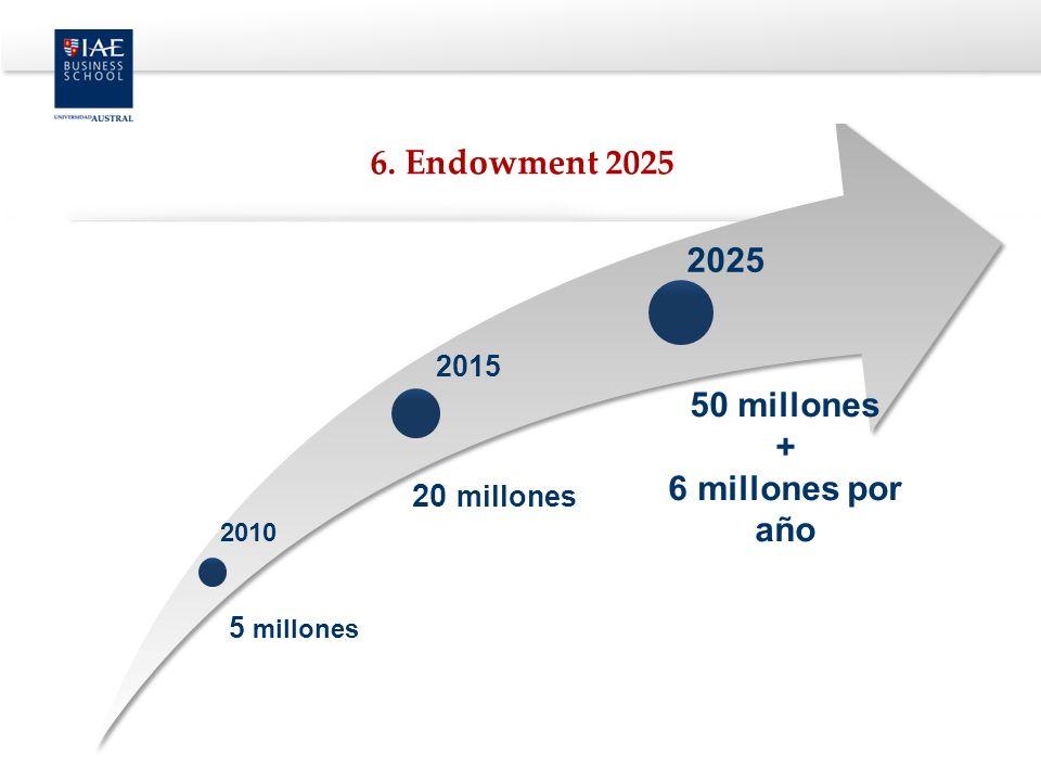 2010 2015 2025 5 millones 20 millones 50 millones + 6 millones por año 6. Endowment 2025
