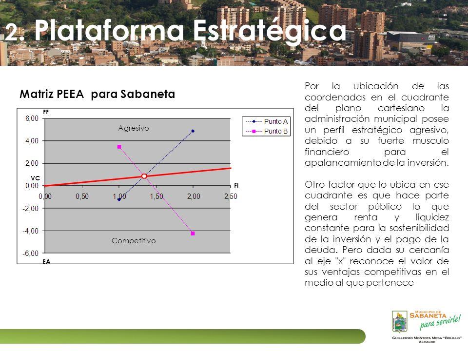 Competitivo Agresivo FF FI EA VC Matriz PEEA para Sabaneta Por la ubicación de las coordenadas en el cuadrante del plano cartesiano la administración