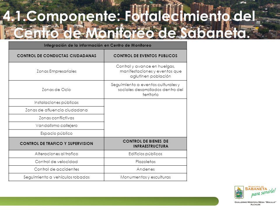4.1.Componente: Fortalecimiento del Centro de Monitoreo de Sabaneta. Integración de la información en Centro de Monitoreo CONTROL DE CONDUCTAS CIUDADA