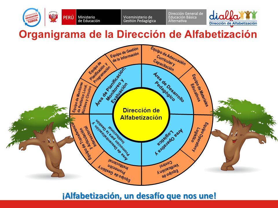 Área de Planificación, monitoreo y evaluación ¡Alfabetización, un desafío que nos une! Organigrama de la Dirección de Alfabetización Dirección de Alfa
