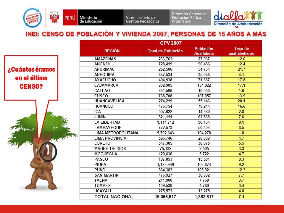 CPV 2007 REGIÓNTotal de Población Población Analfabeta Tasa de analfabetismo AMAZONAS233,76327,96712.0 ANCASH728,41990,48612.4 APURIMAC252,50654,73421