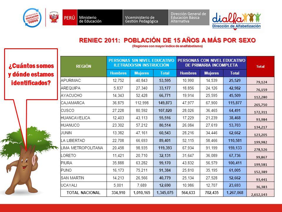RENIEC 2011: POBLACIÓN DE 15 AÑOS A MÁS POR SEXO (Regiones con mayor índice de analfabetismo) REGIÓN PERSONAS SIN NIVEL EDUCATIVO ILETRADO/SIN INSTRUC