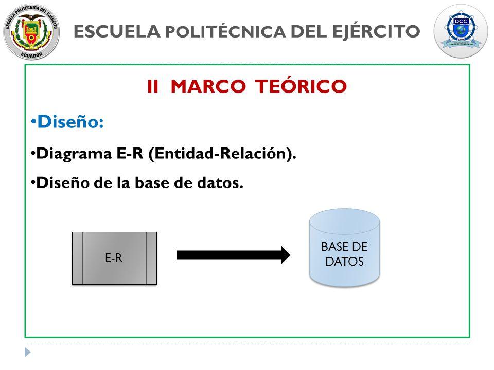 ESCUELA POLITÉCNICA DEL EJÉRCITO II MARCO TEÓRICO Diseño: Diagrama E-R (Entidad-Relación). Diseño de la base de datos. E-R BASE DE DATOS