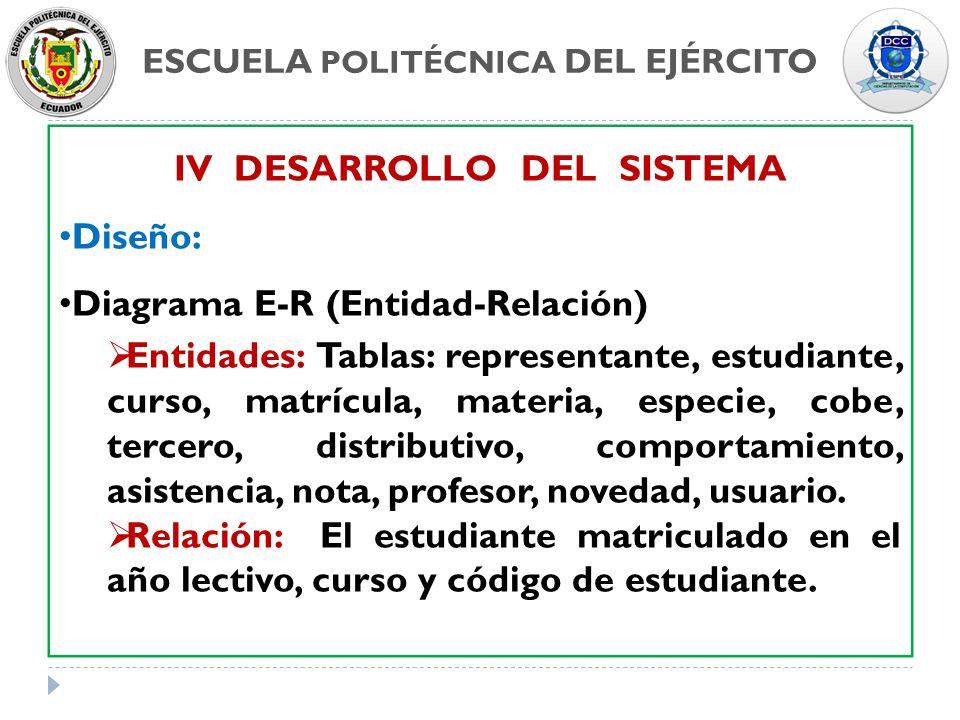 ESCUELA POLITÉCNICA DEL EJÉRCITO IV DESARROLLO DEL SISTEMA Diseño: Diagrama E-R (Entidad-Relación) Entidades: Tablas: representante, estudiante, curso