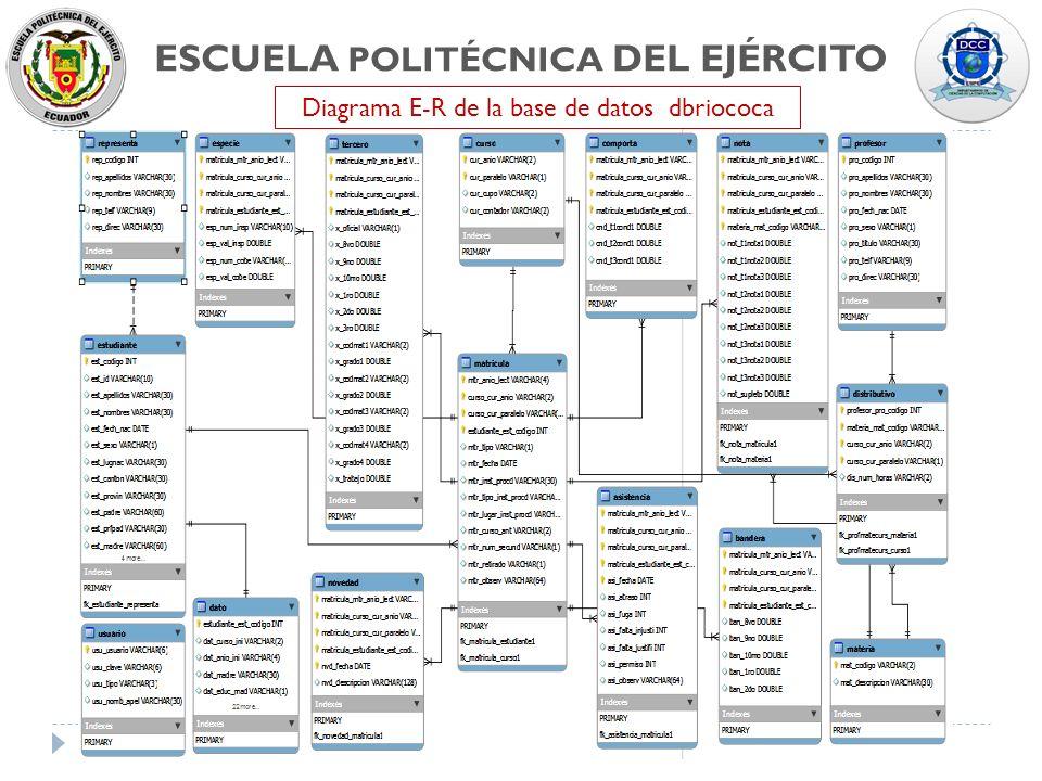 ESCUELA POLITÉCNICA DEL EJÉRCITO Diagrama E-R de la base de datos dbriococa