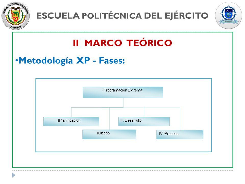 ESCUELA POLITÉCNICA DEL EJÉRCITO II MARCO TEÓRICO Metodología XP - Fases: Programación Extrema IPlanificación IDiseño II. Desarrollo IV. Pruebas