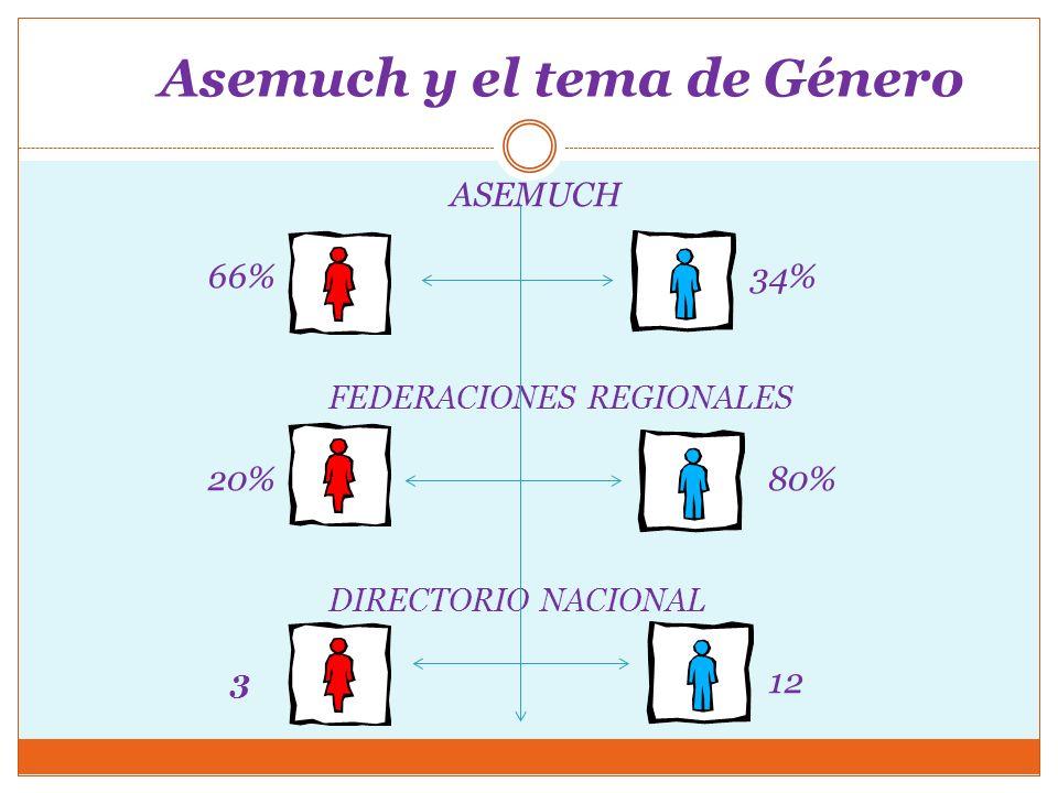 Difusión e inserción del tema de Género Crear los Comités de mujeres en todos los Sindicatos.