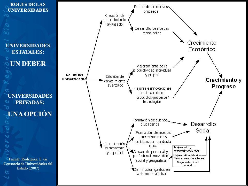 Fuente: Rodríguez, E. en Consorcio de Universidades del Estado (2007) ROLES DE LAS UNIVERSIDADES UNIVERSIDADES ESTATALES: UN DEBER UNIVERSIDADES PRIVA