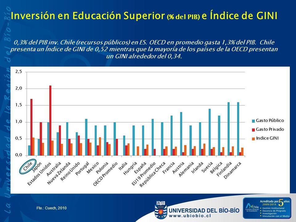 Inversión en Educación Superior (% del PIB) e Índice de GINI 0,3% del PIB inv. Chile (recursos públicos) en ES. OECD en promedio gasta 1,3% del PIB. C