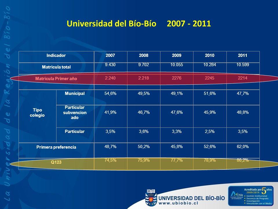 Universidad del Bío-Bío 2007 - 2011 Indicador20072008200920102011 Matrícula total 9.4309.70210.05510.28410.599 Matrícula Primer año 2.2402.21822762245