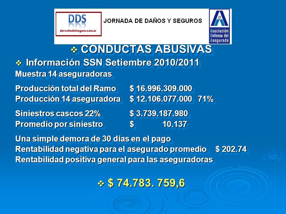 CONDUCTAS ABUSIVAS CONDUCTAS ABUSIVAS Información SSN Setiembre 2010/2011 Información SSN Setiembre 2010/2011 Muestra 14 aseguradoras Producción total del Ramo $ 16.996.309.000 Producción 14 aseguradora$ 12.106.077.000 71% Siniestros cascos 22%$ 3.739.187.980 Promedio por siniestro$ 10.137 Una simple demora de 30 días en el pago Rentabilidad negativa para el asegurado promedio$ 202.74 Rentabilidad positiva general para las aseguradoras $ 74.783.