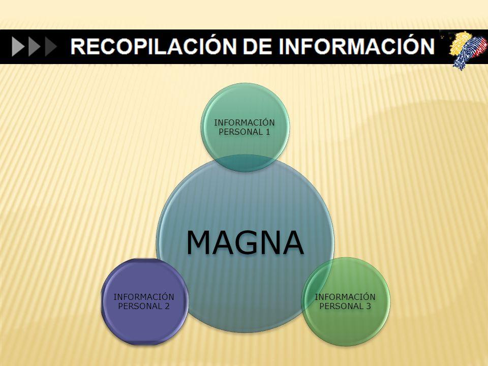 MAGNA INFORMACIÓN PERSONAL 1 INFORMACIÓN PERSONAL 3 INFORMACIÓN PERSONAL 2