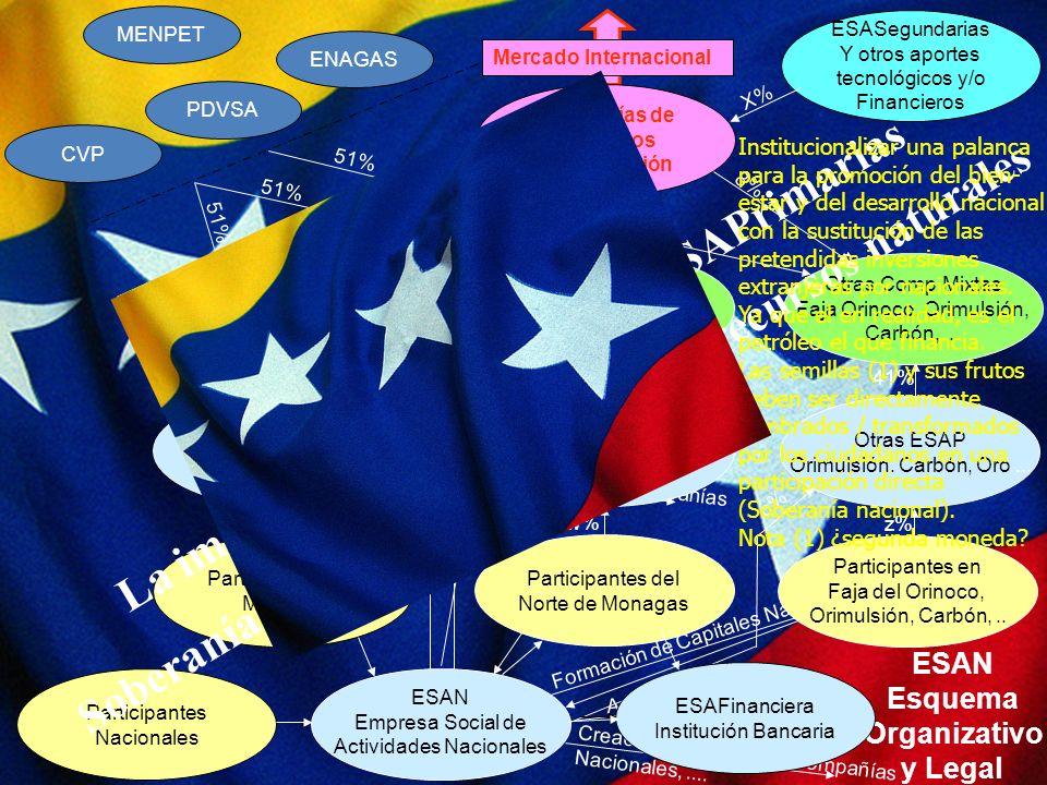 41% Compañía Mixta Morichal 51% Mercado Internacional MENPET CVP ENAGAS PDVSA Participantes de Morichal Participantes Nacionales ESASegundarias Y otro