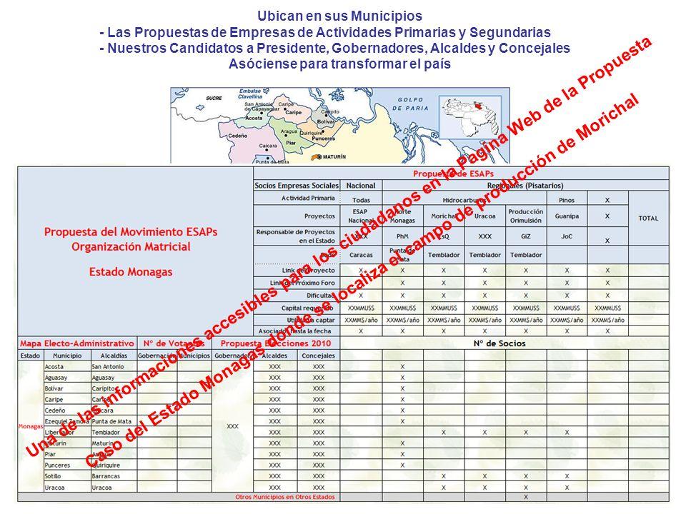 Ubican en sus Municipios - Las Propuestas de Empresas de Actividades Primarias y Segundarias - Nuestros Candidatos a Presidente, Gobernadores, Alcaldes y Concejales Asóciense para transformar el país Una de las informaciones accesibles para los ciudadanos en la Pagina Web de la Propuesta Caso del Estado Monagas donde se localiza el campo de producción de Morichal