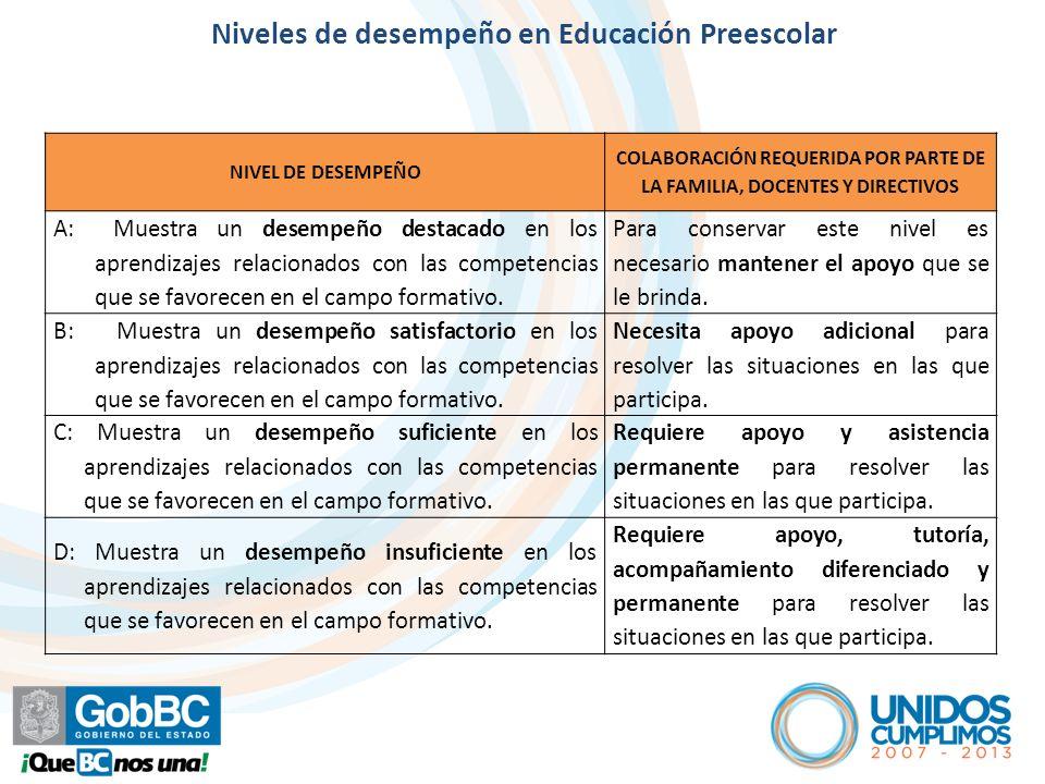 Artículo 7º NIVEL DE DESEMPEÑO COLABORACIÓN REQUERIDA POR PARTE DE LA FAMILIA, DOCENTES Y DIRECTIVOS A: Muestra un desempeño destacado en los aprendiz