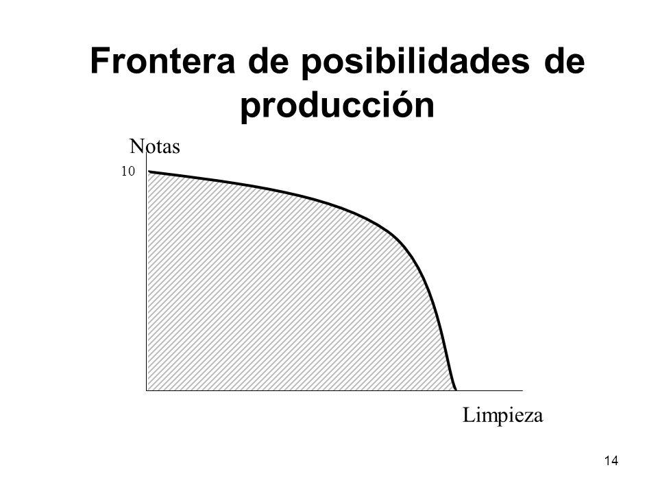 14 Notas Limpieza 10 Frontera de posibilidades de producción