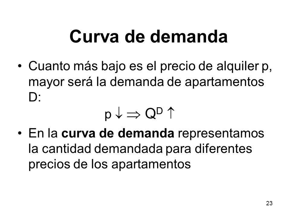 23 Cuanto más bajo es el precio de alquiler p, mayor será la demanda de apartamentos D: p Q D En la curva de demanda representamos la cantidad demanda